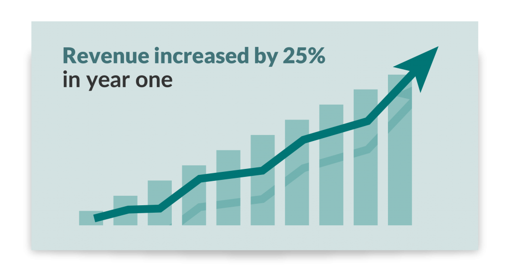 Infographic showing how revenue increased by 25% for clients using ADM