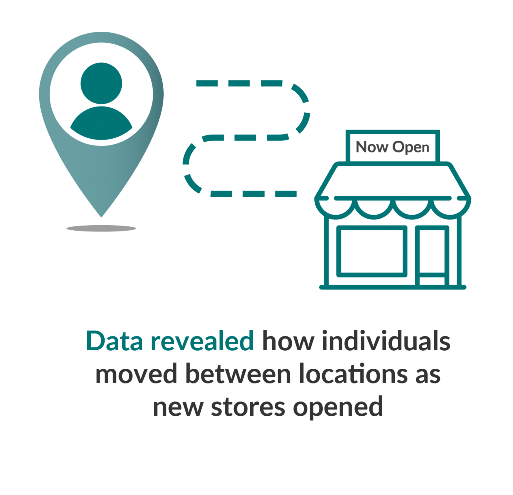 Infographic showing how data was used to discover how customers moved between store locations as new ones opened