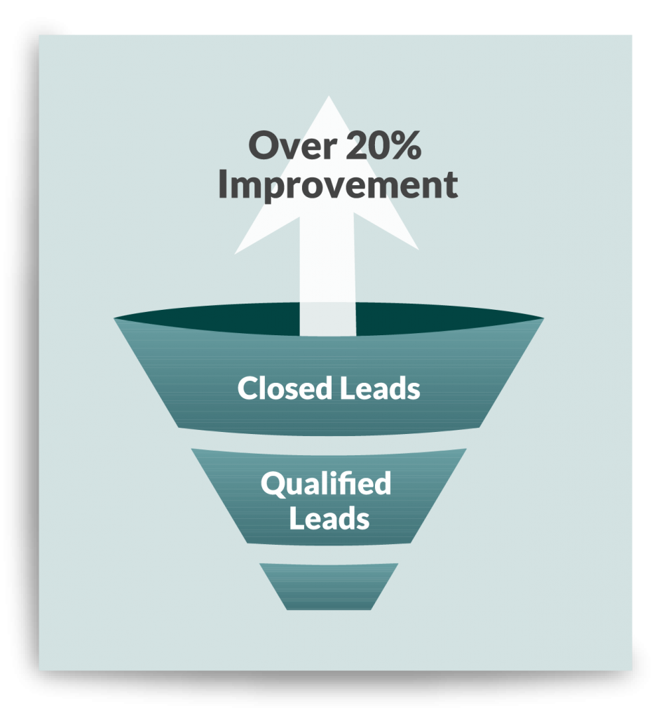 Infographic showing how using data to track leads leads to 20% improvement on lead captures